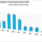 Turniej Karate w Chobieni