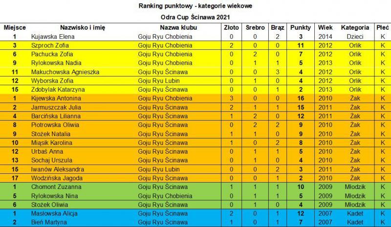 Ranking wiekowy Odra Cup Ścinawa 2021