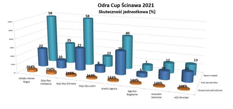 skuteczność medalowa Odra Cup Ścinawa 2021